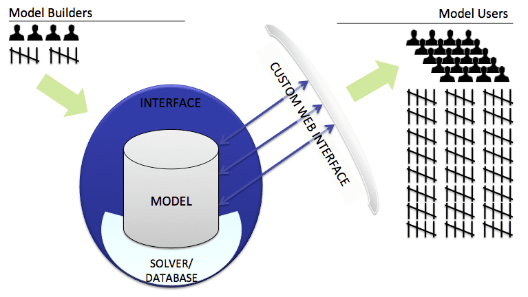 Simulation Model Deployment with EASA